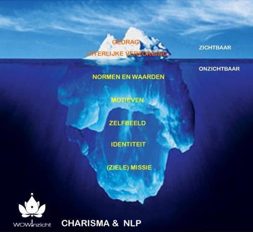 charisma-ijsberg