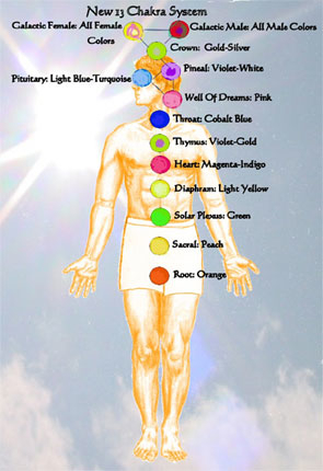 13chakras~french